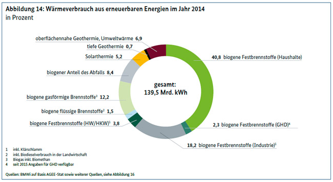 Heat consumption from renewable energies in 2014