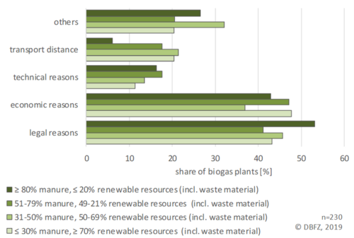 Diagram: Reasons for incomplete use of available substrates for biogas production