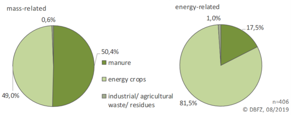 Diagram: Mass and energy-related substrate use in agricultural biogas plants