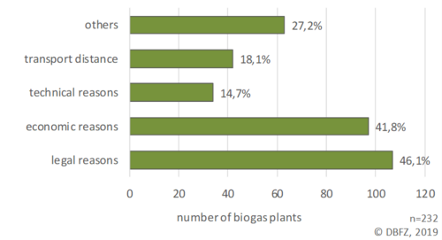 Diagram: Reasons not to use available substrates for biogas production