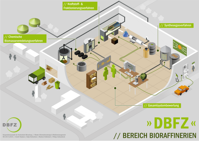 Working Groups of the Biorefineries Department