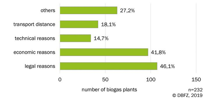 Graph: Reasons not to use available substrates for biogas production. Source: DBFZ operator survey 2019